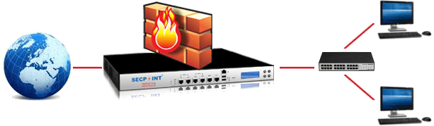 Hardware Firewall Appliance - UTM - VPN Security