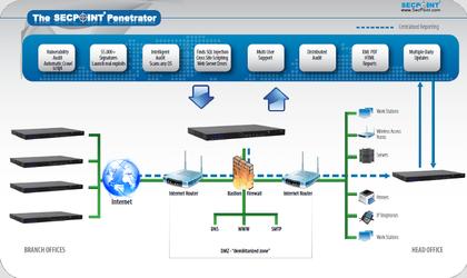SecPoint Penetrator Diagram